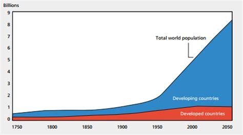Essay on growing population