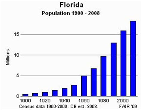 Growth Population Samples of Essay, Topics & Paper